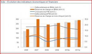 Evolution des indicateurs économiques